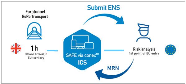 ICS-DECLARATIONS-RoRo-Eurotunnel-conex